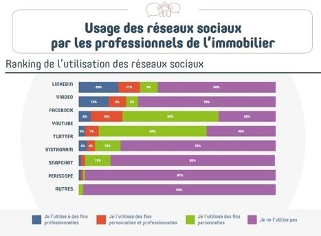 Etude #Digimmo: « Médias sociaux et immobilier : Les nouveaux contours de la relation professionnelle »   Internet world   Scoop.it