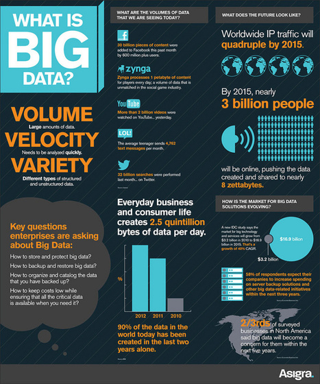 Big Data. Cosa sono e a Cosa servono | INFOGRAPHICS | Scoop.it