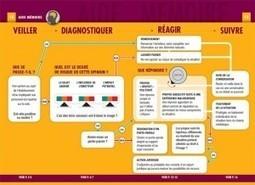 Guide pour réagir aux buzz négatifs sur les médias sociaux | Think Digital - Tendances et usages des médias sociaux | Scoop.it