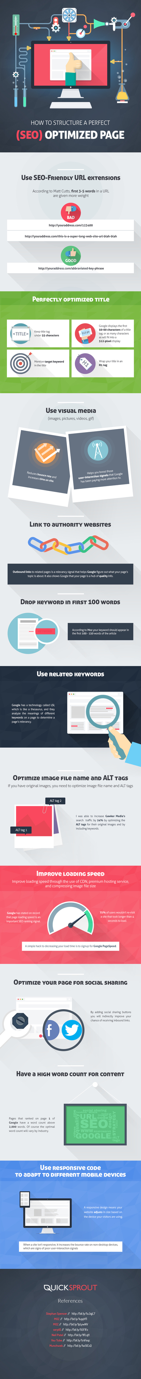 The Perfect On Page SEO Checklist for 2016 [Infographic] | CURTO | Scoop.it
