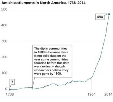 Would You Guess There Are Fewer Amish Today? You'd Be So Wrong | INTRODUCTION TO THE SOCIAL SCIENCES DIGITAL TEXTBOOK(PSYCHOLOGY-ECONOMICS-SOCIOLOGY):MIKE BUSARELLO | Scoop.it