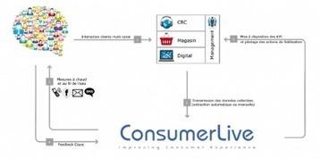 ConsumerLab propose une gestion de la satisfaction en temps réel | Marketing et relation client | Scoop.it