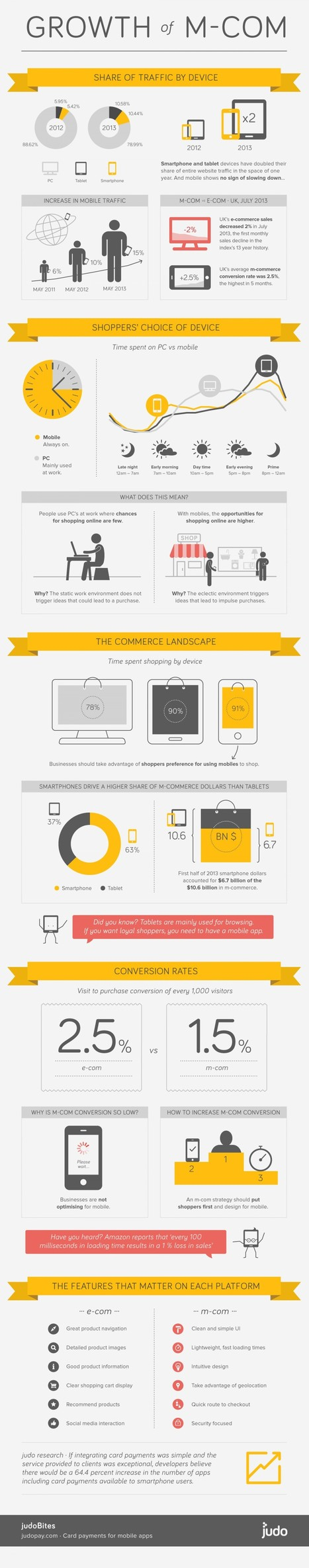 Growth Of mCommerce [INFOGRAPHIC] | M-COMMERCE | Scoop.it