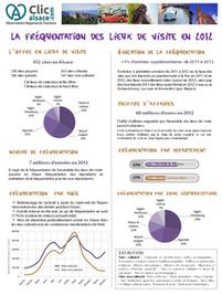 Observatoire Tourisme - Alsace - lieux de visite - carte - synthèse - 2012 | OT et régions touristiques de France | Scoop.it