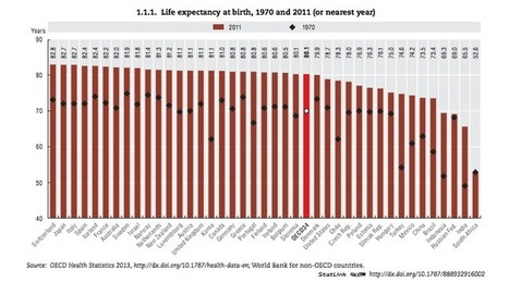The U.S. ranks 26th for life expectancy, right behind Slovenia | Technology in Business Today | Scoop.it