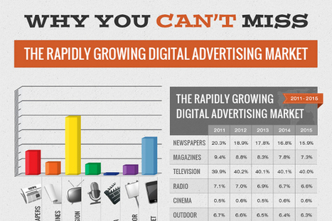 17 Future Digital Advertising Statistics, Trends and Forecast | A Survival Guide to Global Advertising Trends | Scoop.it