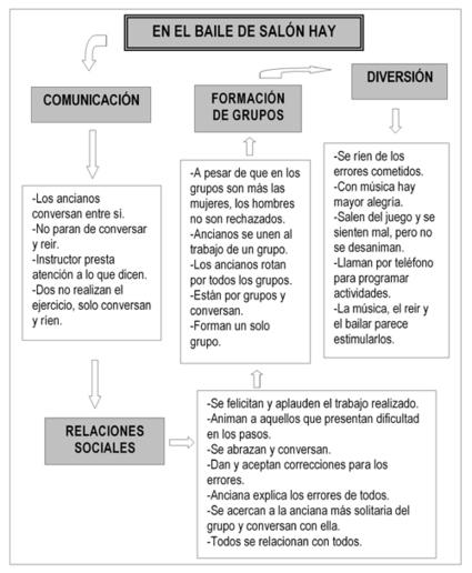 ANIMACION SOCIOCULTURAL CON PERSONAS MAYORES... | Cursos educacion, trabajo social, integracion social | Scoop.it