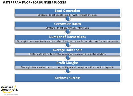 Revenue Capture Strategy and Execution Specialists™ | Business Growth Strategy | Scoop.it