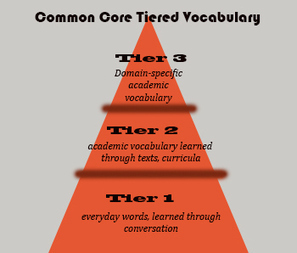 5 Sure-fire Ways to Teach Vocabulary | Literacy and Learning Support | Scoop.it