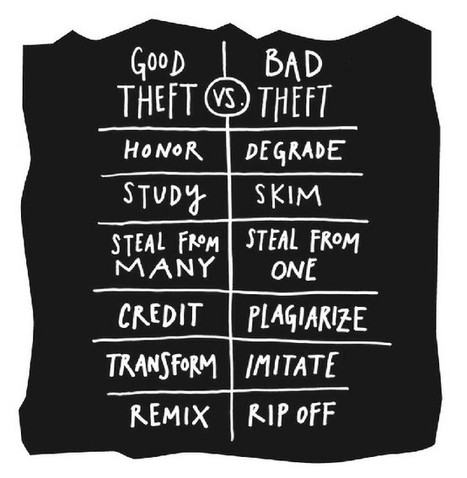 Good Theft vs. Bad Theft: Curation vs. Republishing Visualized | Le métier de community manager | Scoop.it