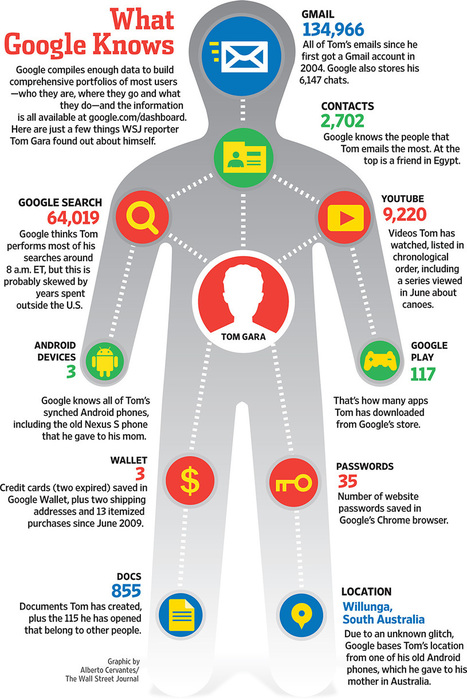 What Google Knows about You | AtDotCom Social media | Scoop.it
