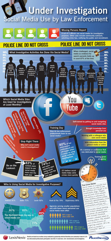 Infographic: Social Media Use in Law Enforcement | Media Law | Scoop.it