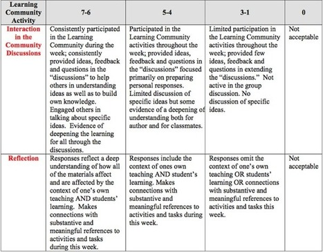 Developing Asynchronous Online Courses: Key Instructional Strategies in a Social Metacognitive Constructivist Learning Trajectory | Niess | The Journal of Distance Education / Revue de l'Éducation ... | Educación a Distancia y TIC | Scoop.it