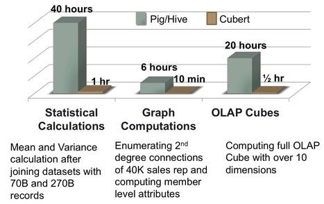 Open Sourcing Cubert: A High Performance Computation Engine for Complex Big Data Analytics   LinkedIn Engineering   big data   Scoop.it