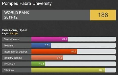 Las universidades españolas y latinoamericanas siguen lejos de las mejores | The digital tipping point | Scoop.it