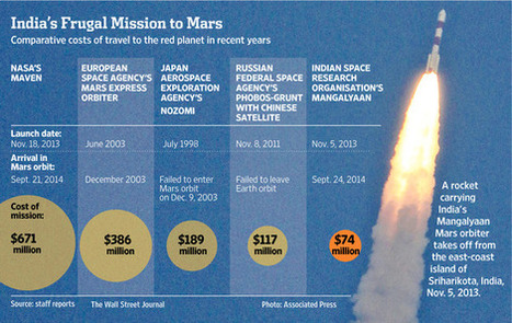 How India Mounted the World's Cheapest Mission to Mars | India | Scoop.it