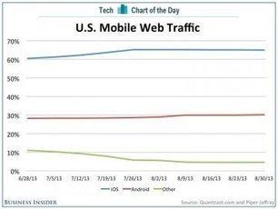 États-Unis : 65% du trafic web mobile pour iOS - MacPlus | Business Mobile | Scoop.it