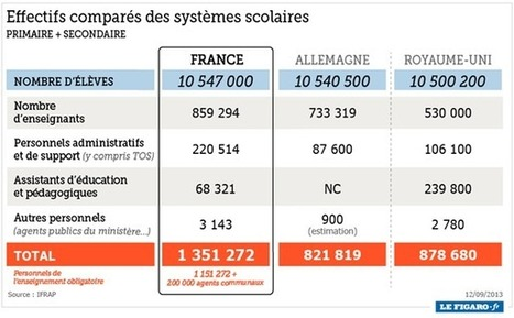 Éducation : la France surpaye de 30 milliards - iFRAP | Système Educatif 2013-2014 | Scoop.it