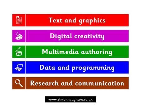 Computing skills | Primary Computing | Scoop.it