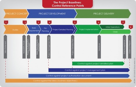 How to manage project changes in the fog? | Project Management | Scoop.it