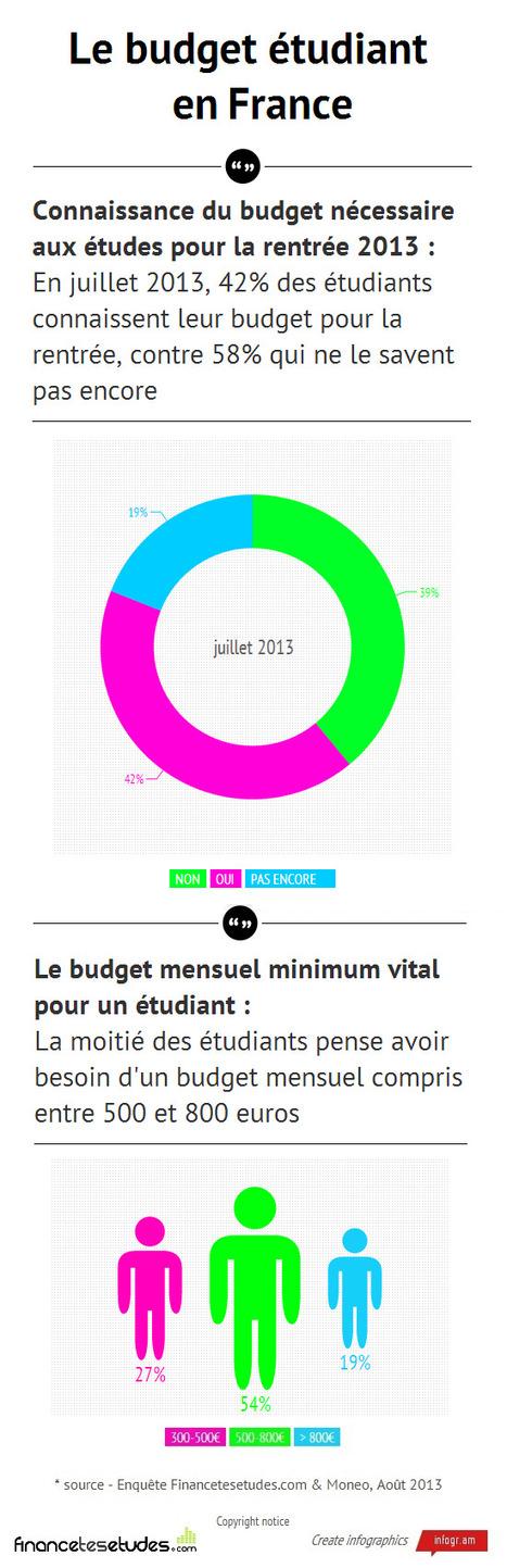 Budget étudiant : Les étudiants ont les idées claires ? | Vie étudiante | Scoop.it