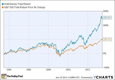 Can Disney Stock Stay Hot? - DailyFinance | florida | Scoop.it