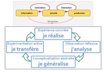 Quelle place pour l'enseignant dans une formation collaborative? | Langues Education | Scoop.it