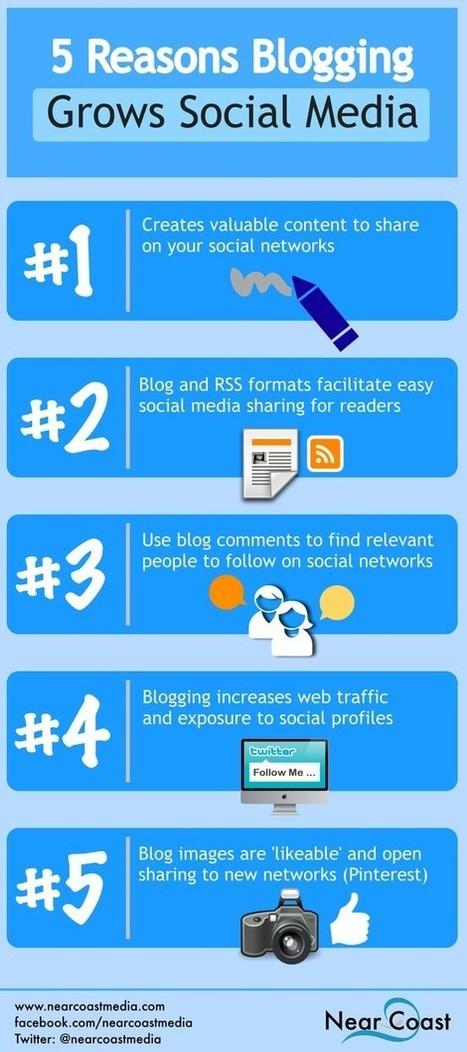 5 redenen waarom bloggen goed is voor sociale media - SocialMedia.nl nieuws marketing cijfers | Online tips & social media nieuws | Scoop.it