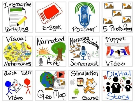 Mapping Media to the Curriculum » What do you want to CREATE today? | Digital media for teaching and learning | Scoop.it