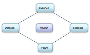 Effective strategies for teaching science vocabulary | English and new technologies | Scoop.it