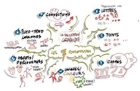 "Formation : La Facilitation Graphique - Fondamentaux | ""Facilitation Graphique"" 