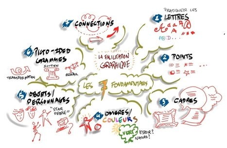 "Formation 14 & 15 nov. : La Facilitation Graphique - Fondamentaux | ""Facilitation Graphique"" 