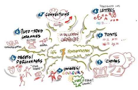 Formation 14 & 15 nov. : La Facilitation Graphique - Fondamentaux | Visual Thinking | Scoop.it