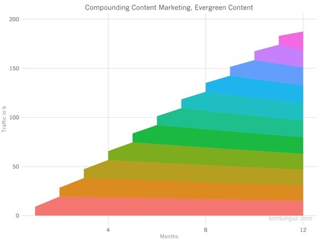 When Can You Expect Your Content Marketing Efforts to Bear Fruit? | Content Marketing and Curation for Small Business | Scoop.it