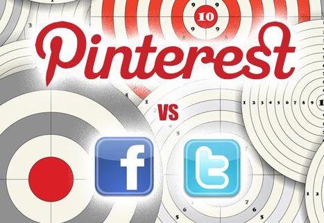 social commerce: Pinterest genera meno vendite di Twitter e ... | WebOrg | Scoop.it