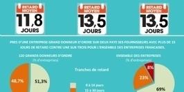 Les comportements de paiement inter-entreprises se durcissent en France | Directions financières TPE et PME | Scoop.it