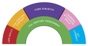 Janet Benincosa's 21st Century Tools: Instructional Strategies | Resources for Teaching Reading | Scoop.it