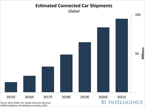 THE TRANSFORMATION OF THE AUTOMOBILE 2016: Forecasts, trends, and analyses on the disruption of the automotive industry   Entrepreneurship, Innovation   Scoop.it