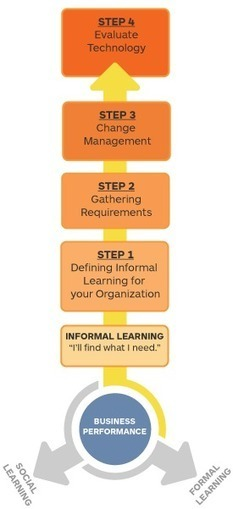 How to Evaluate New and Existing Informal Learning Technology - Intrepid Learning   Social Media in Learning   Scoop.it