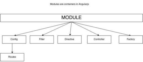 Working with Modules in Angular.js | Angularjs + Yeoman | Scoop.it