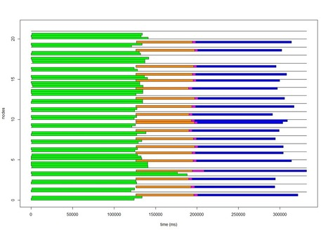 Job profiling with R - SequenceIQ Blog | EEDSP | Scoop.it