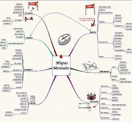 Mapa Mental | Sinapsisele 3.0 | Scoop.it
