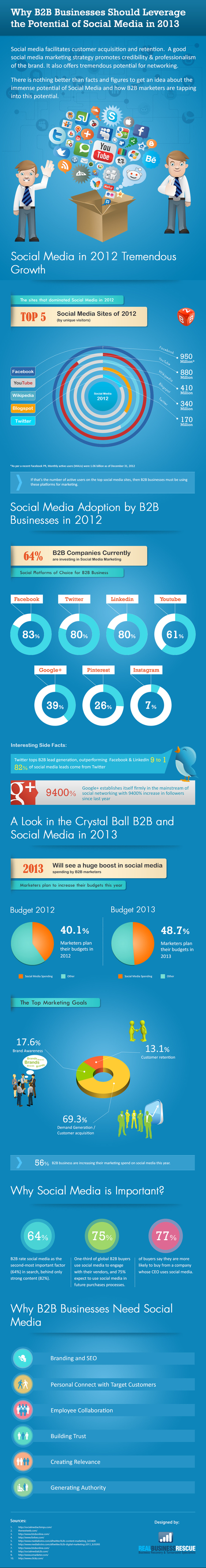 Why B2B Brands Must Invest In Social Media In 2013 [INFOGRAPHIC] | Social Media Portugal | Scoop.it