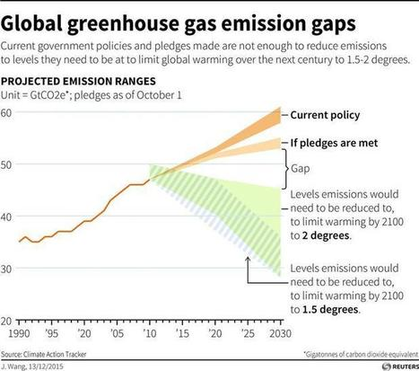 "The chart that shows how hard it will be to make climate deal stick (""reality check shows big gap"") 