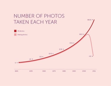 How many photos have ever been taken? | 1000memories | New media environment | Scoop.it