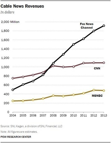 State of the News Media 2014 Key Indicators | Graphics & Interactives for Class Assignments | Scoop.it
