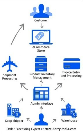 High Quality eCommerce Order Processing Services | Catalog Processing & Data Entry Services | Scoop.it