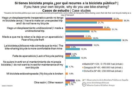 Impacto en la movilidad 2015 (encuesta) | movilidad sostenible | Scoop.it