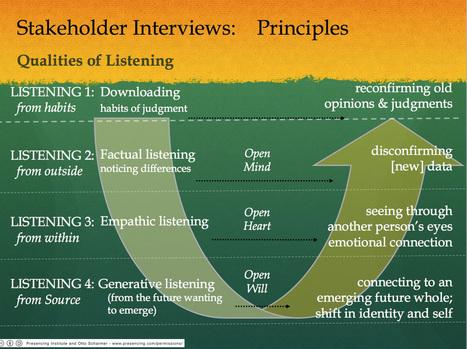 Theory-U-Qualities-of-Listening   Art of Hosting   Scoop.it
