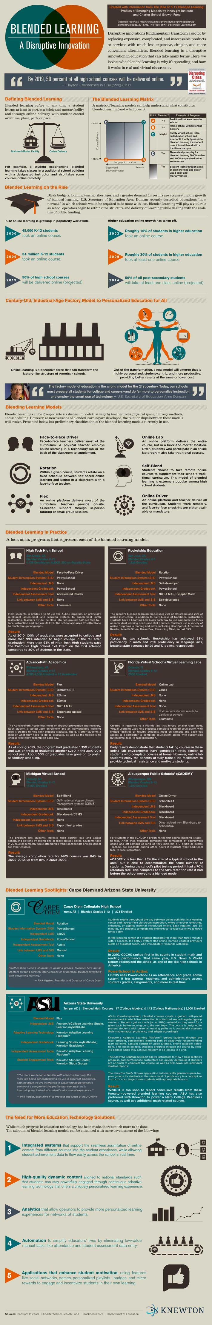 Blended Learning: The MOOC | Digital | Digital ... | Social Learning - MOOC - OER | Scoop.it